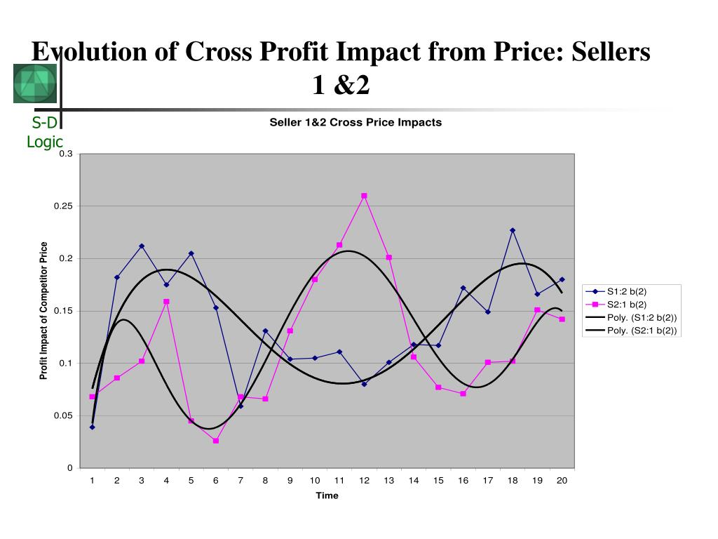 Evolution of Cross Profit Impact from Price: Sellers 1 &2