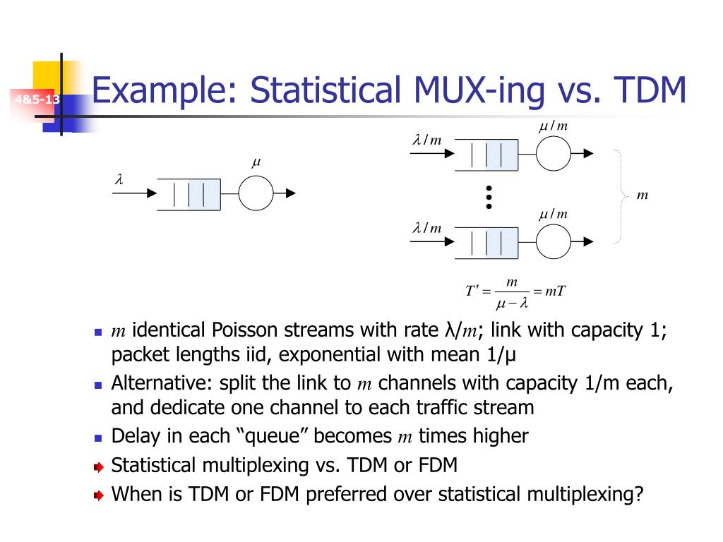 Example: Statistical MUX-ing vs. TDM