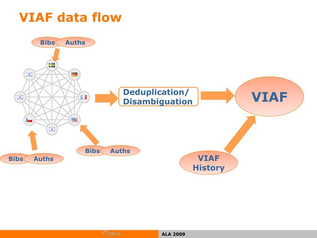 VIAF data flow