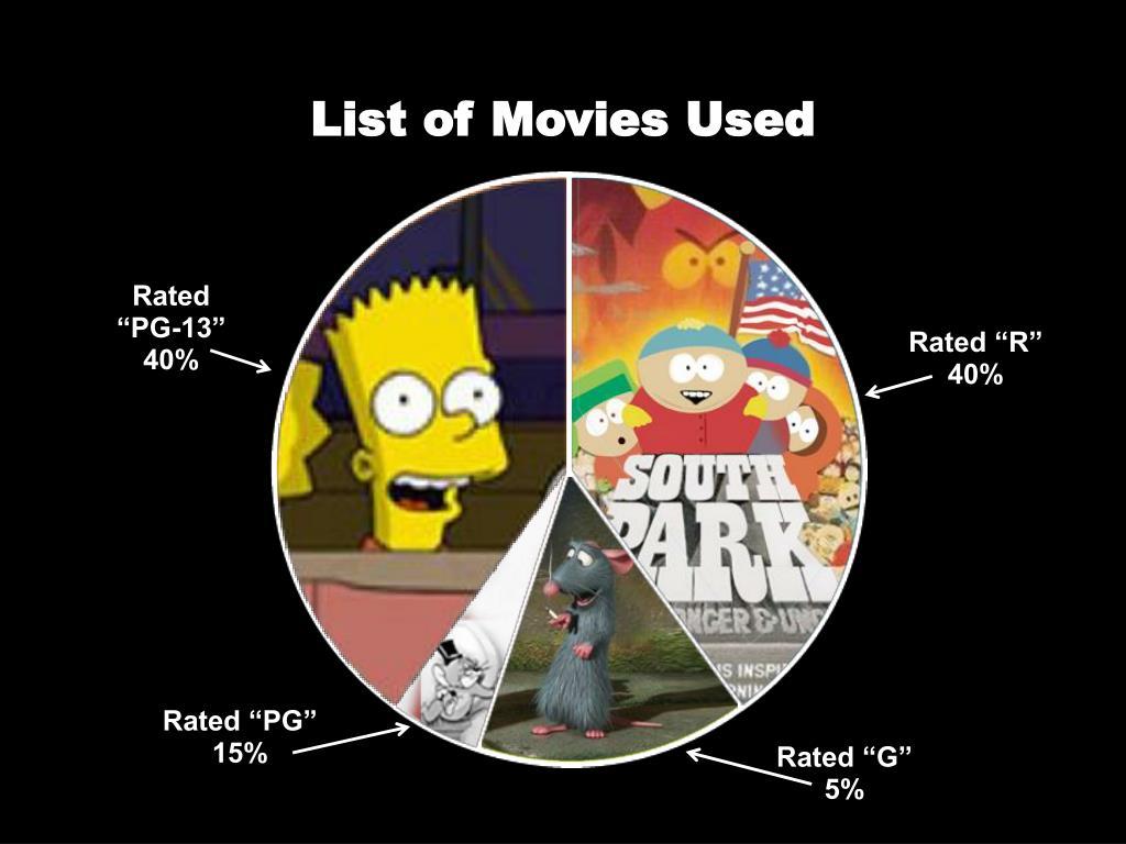 List of Movies Used