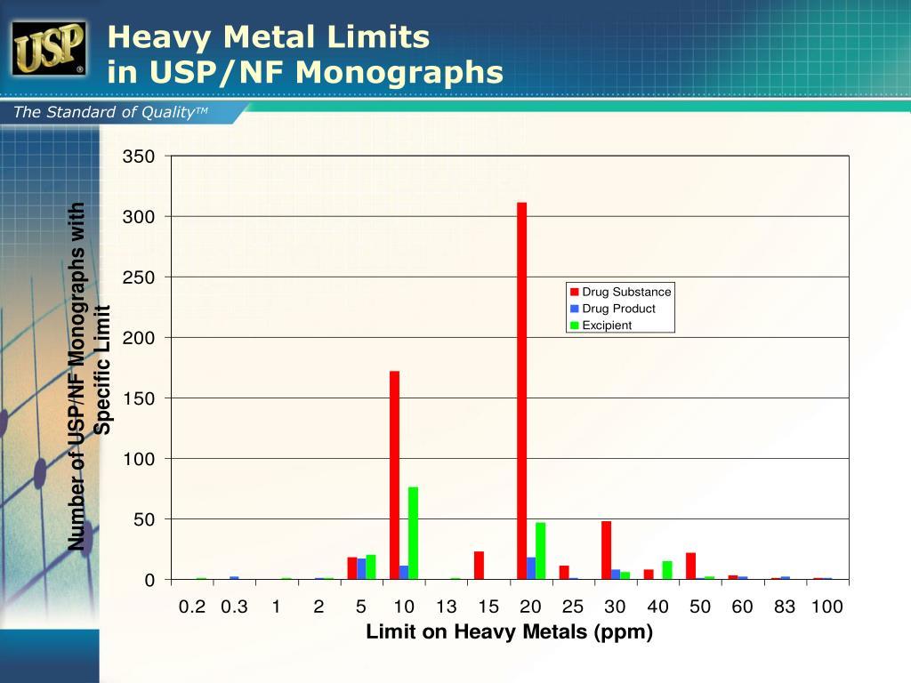 Heavy Metal Limits