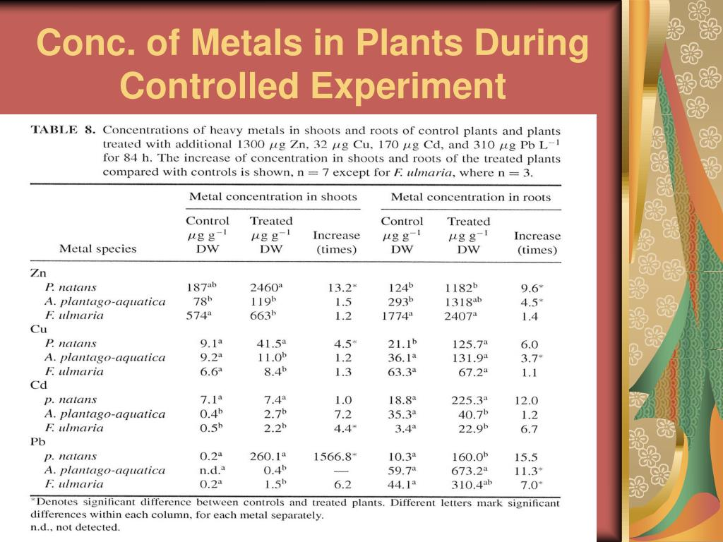 Conc. of Metals in Plants During Controlled Experiment