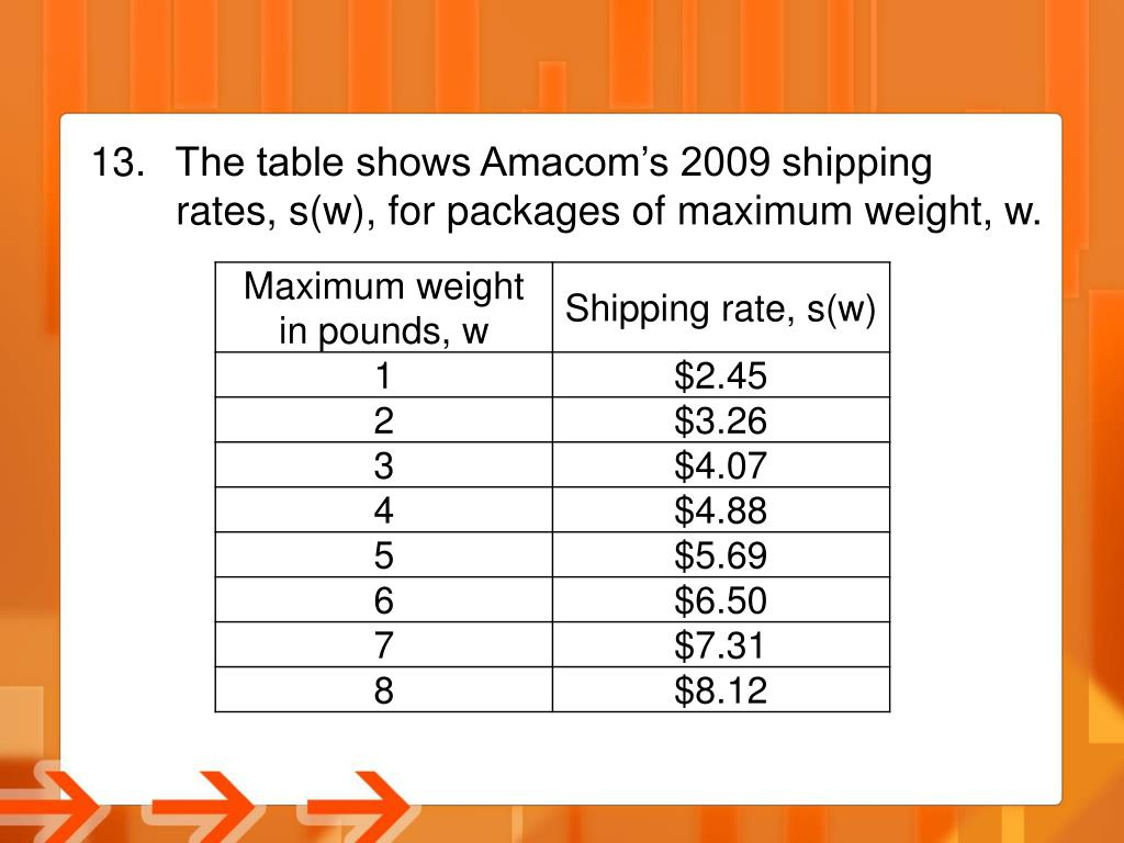 The table shows Amacom's 2009 shipping