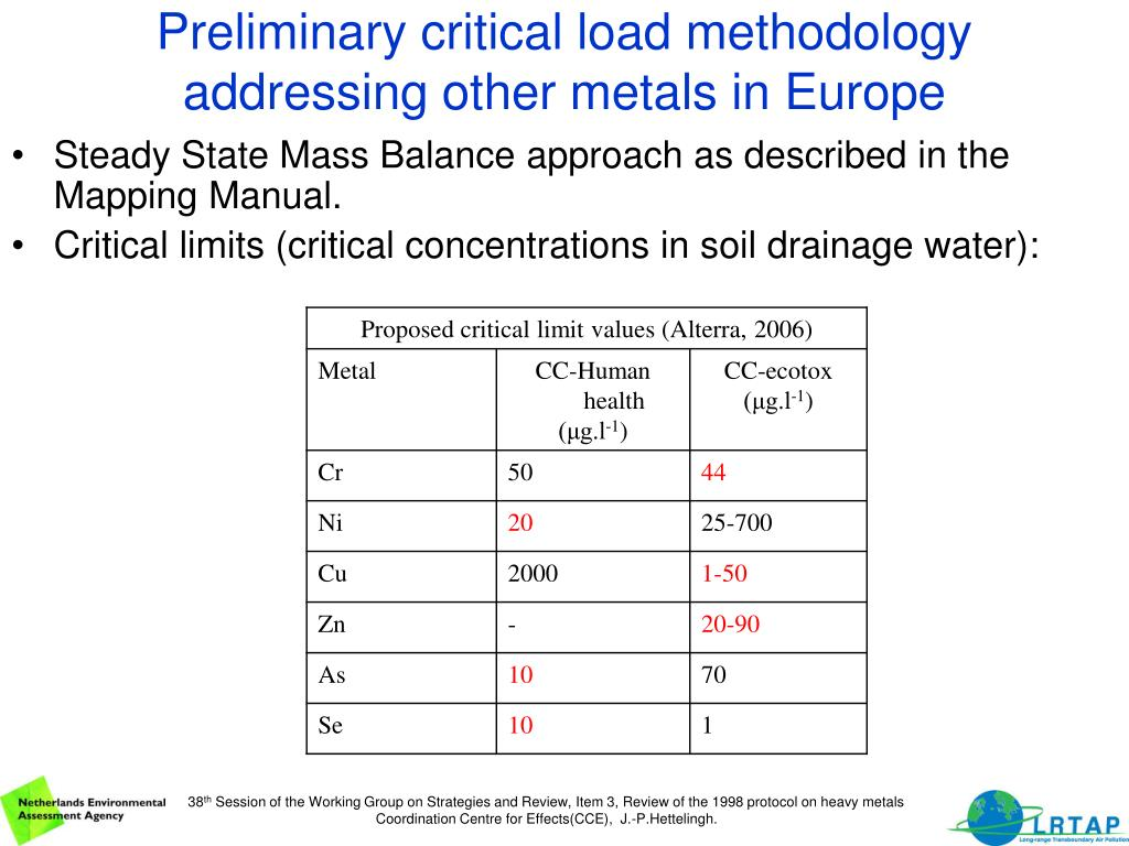 Preliminary critical load methodology