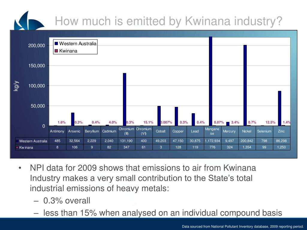 How much is emitted by Kwinana industry?