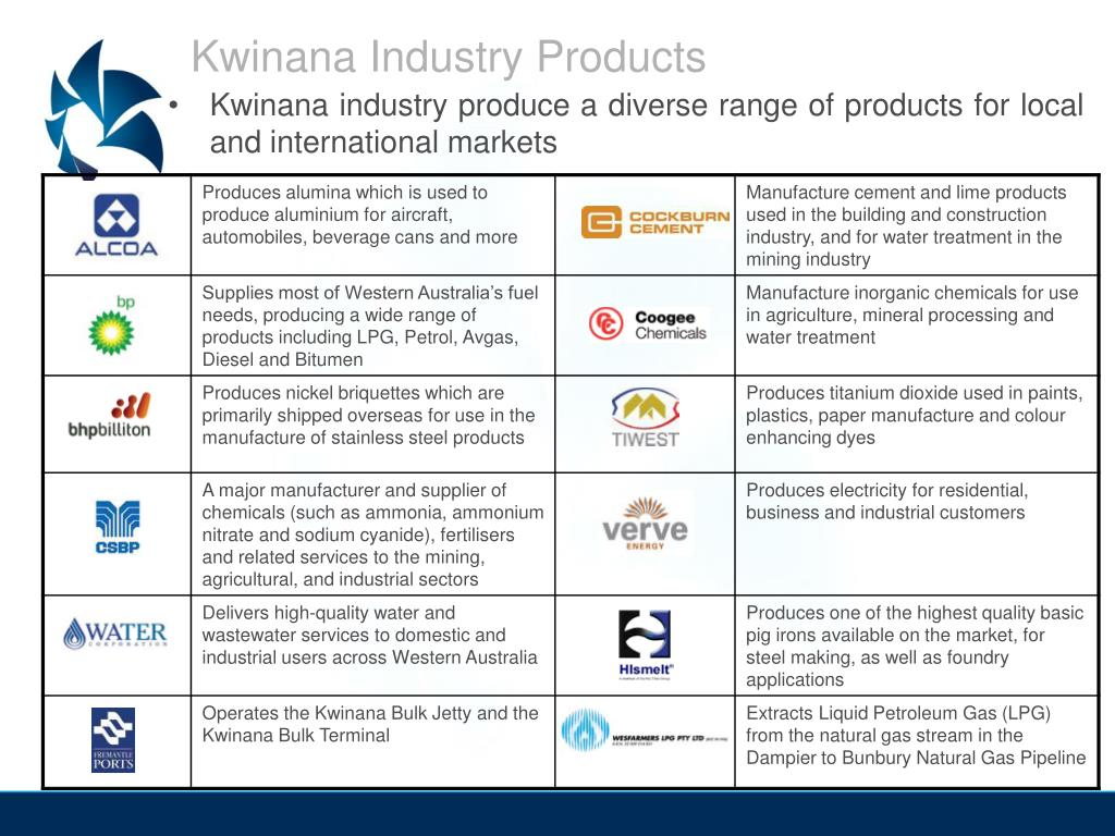 Kwinana Industry Products