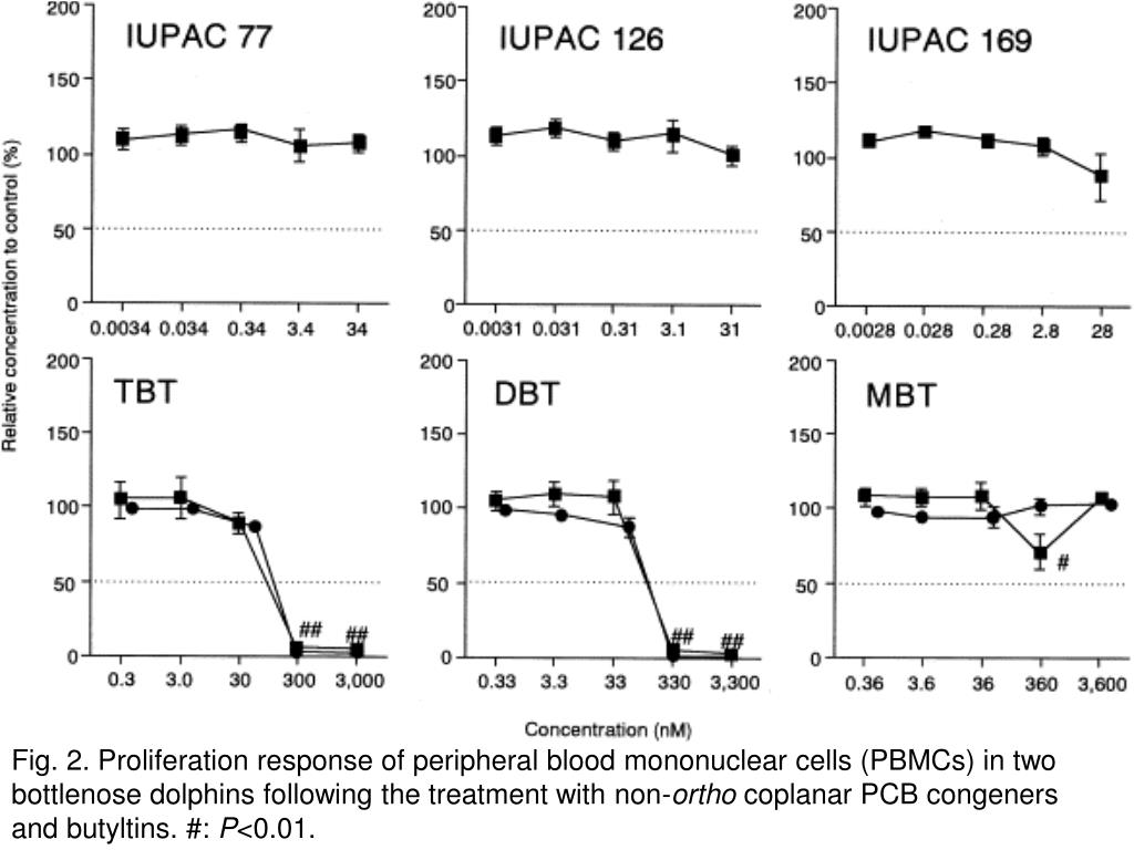 Fig. 2. Proliferation response of peripheral blood mononuclear cells (PBMCs) in two bottlenose dolphins following the treatment with non-