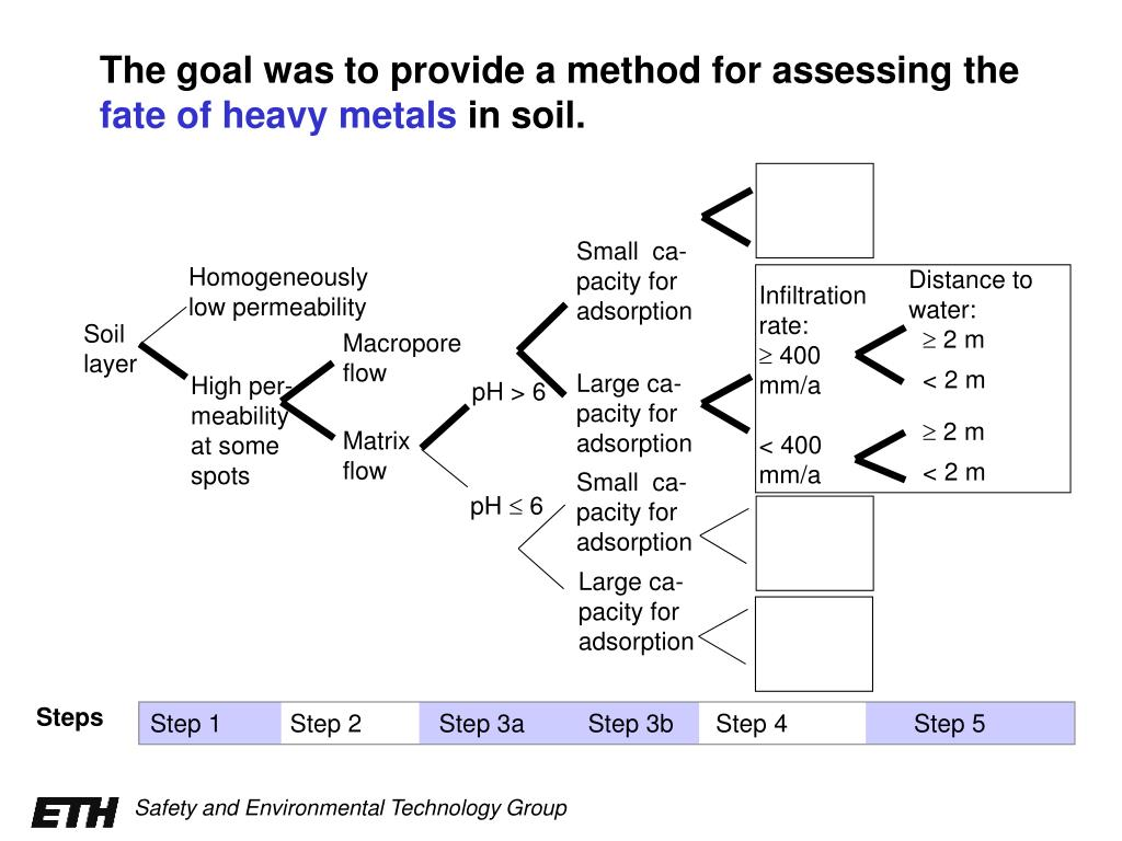 The goal was to provide a method for assessing the