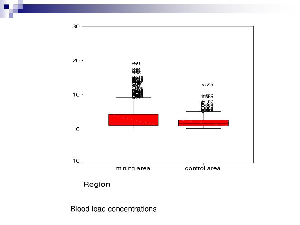 Blood lead concentrations