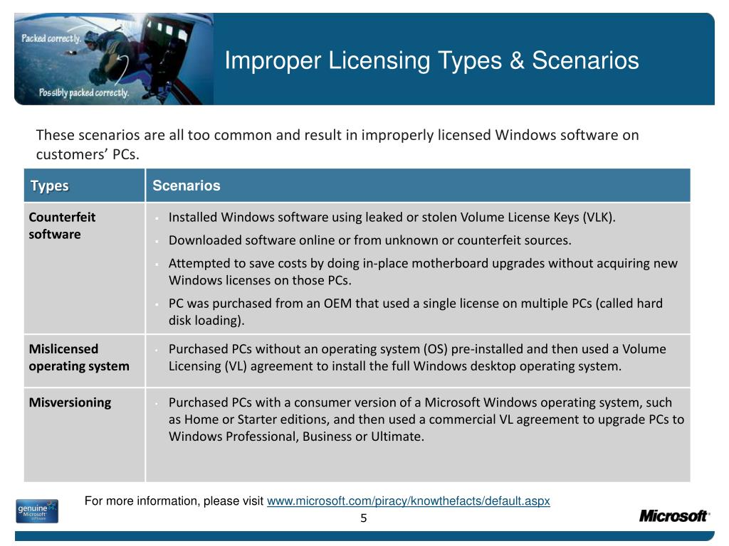 Improper Licensing Types &