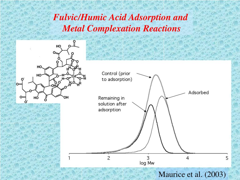 Fulvic/Humic Acid Adsorption and