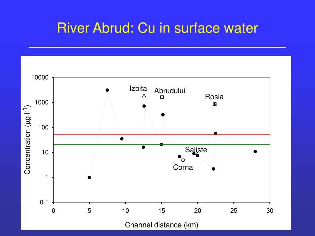 River Abrud: Cu in surface water
