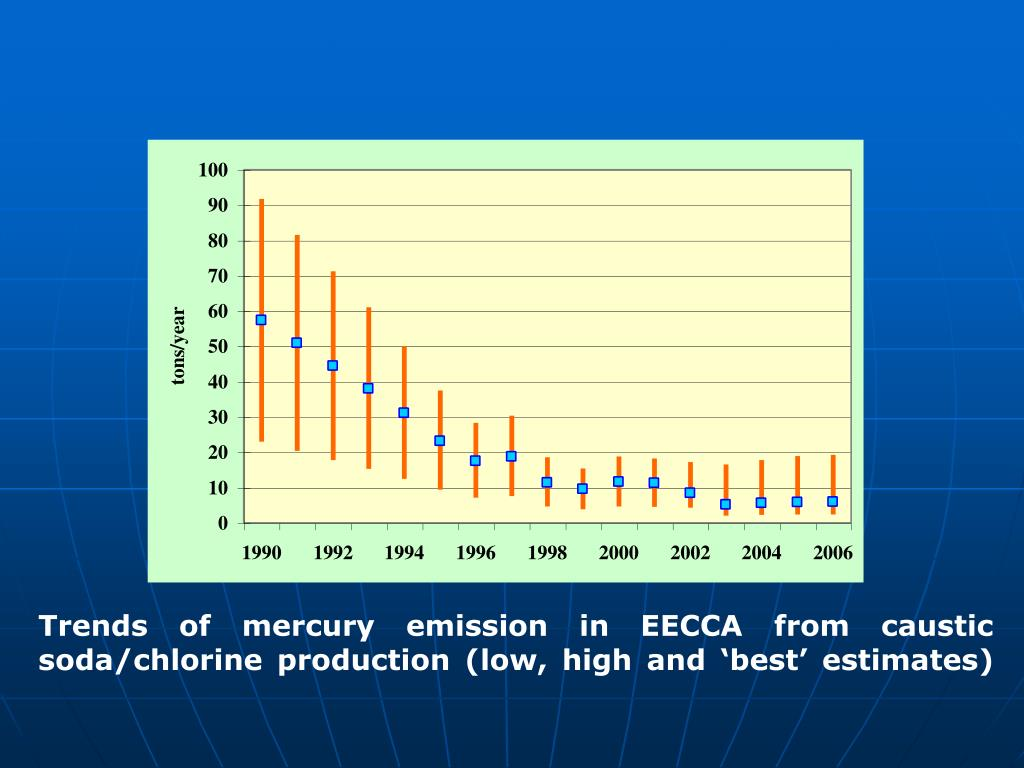 Trends of mercury emission in EECCA from caustic soda/chlorine production (low, high and 'best' estimates)