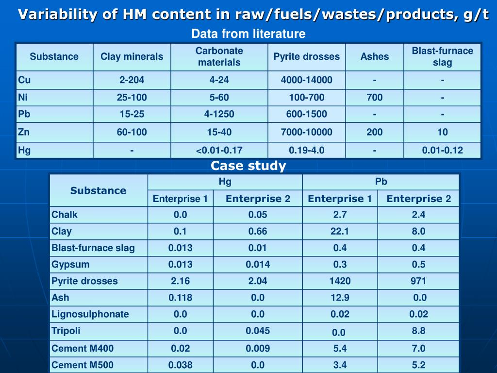 Variability of HM content in raw/fuels/wastes/products, g/t