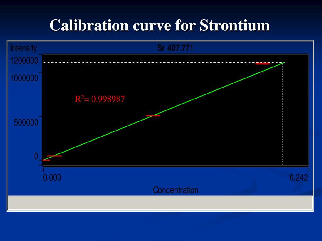 Calibration curve for Strontium