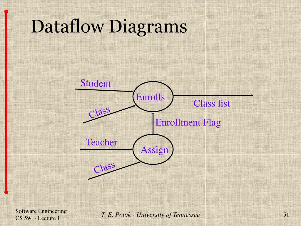 Dataflow Diagrams