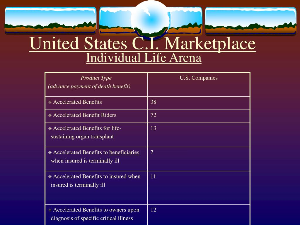 United States C.I. Marketplace