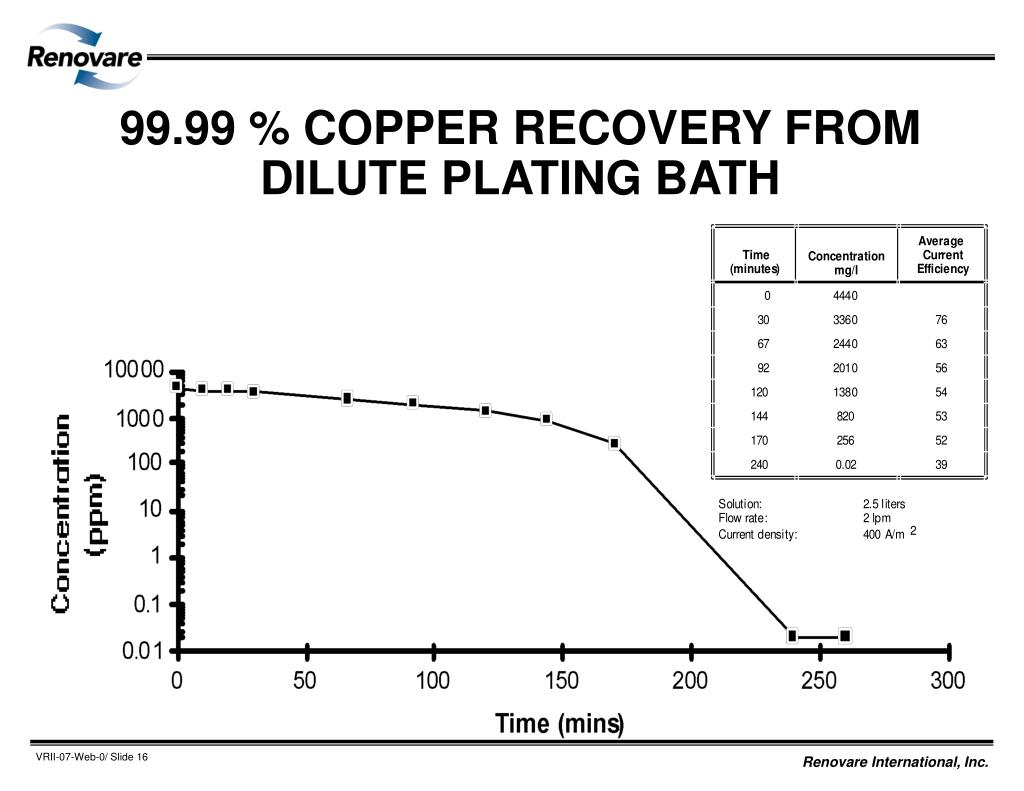 99.99 % COPPER RECOVERY FROM DILUTE PLATING BATH