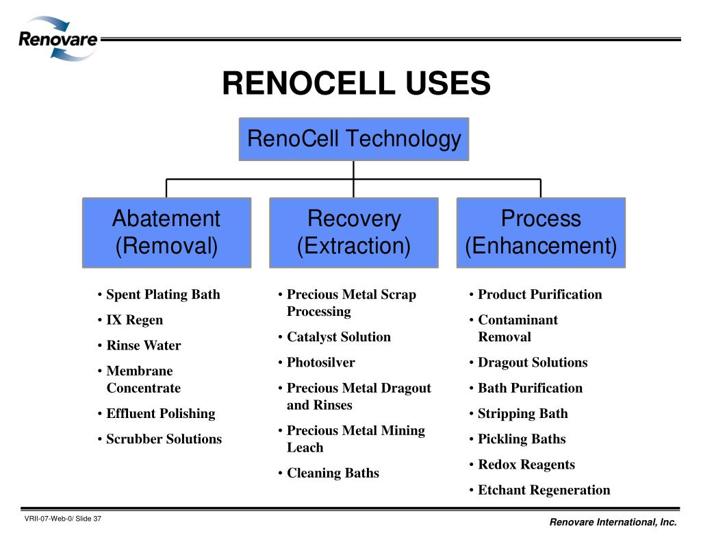RENOCELL USES