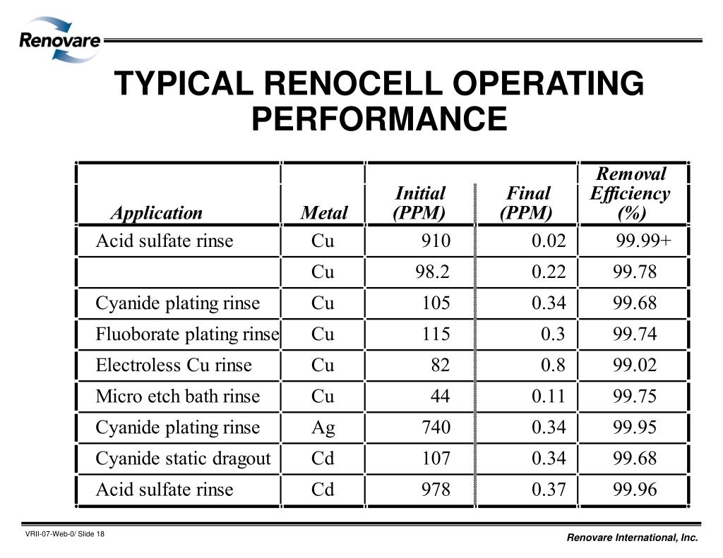 TYPICAL RENOCELL OPERATING PERFORMANCE