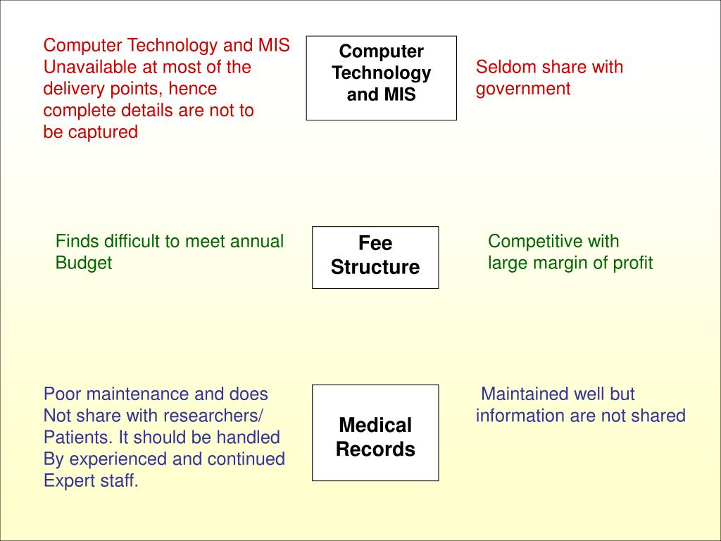 Computer Technology and MIS