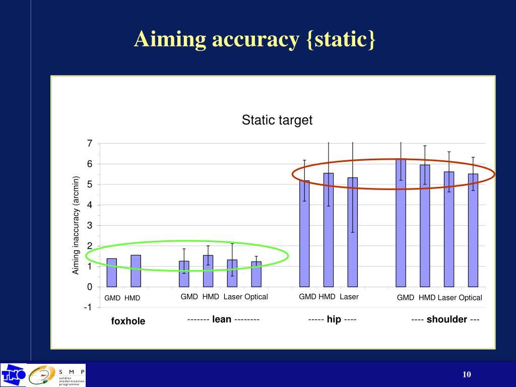 Aiming accuracy {static}