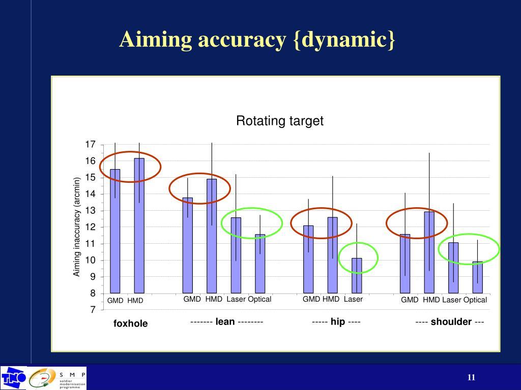 Aiming accuracy {dynamic}