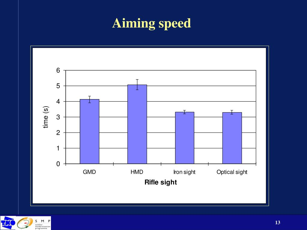 Aiming speed