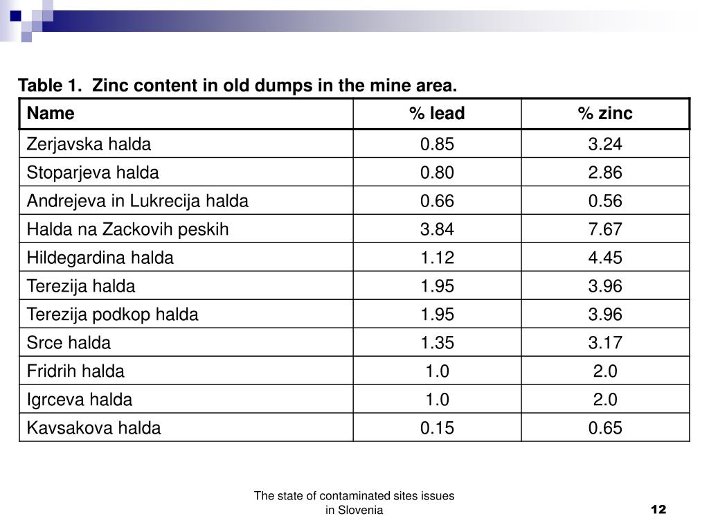 Table 1.  Zinc content in old dumps in the mine area.