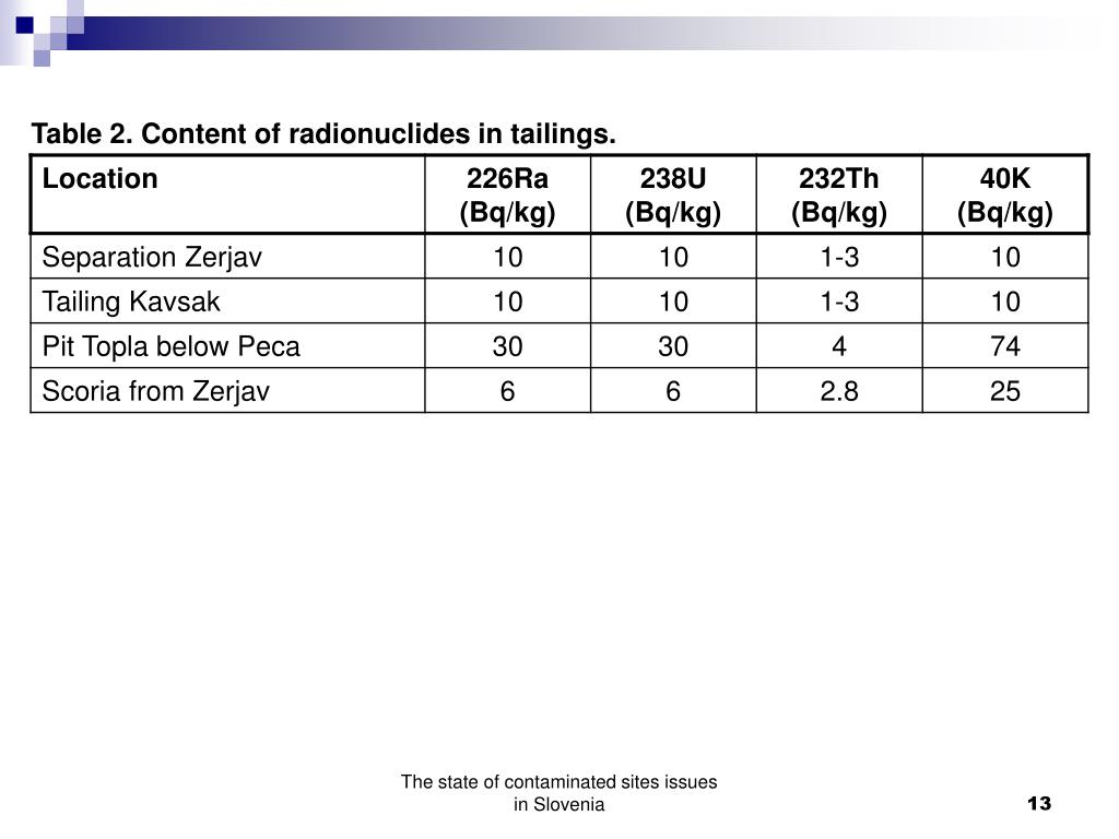 Table 2. Content of radionuclides in tailings.