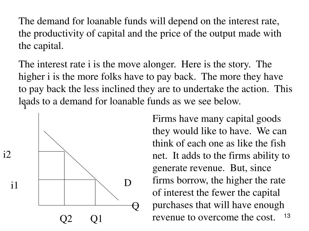 The demand for loanable funds will depend on the interest rate, the productivity of capital and the price of the output made with the capital.