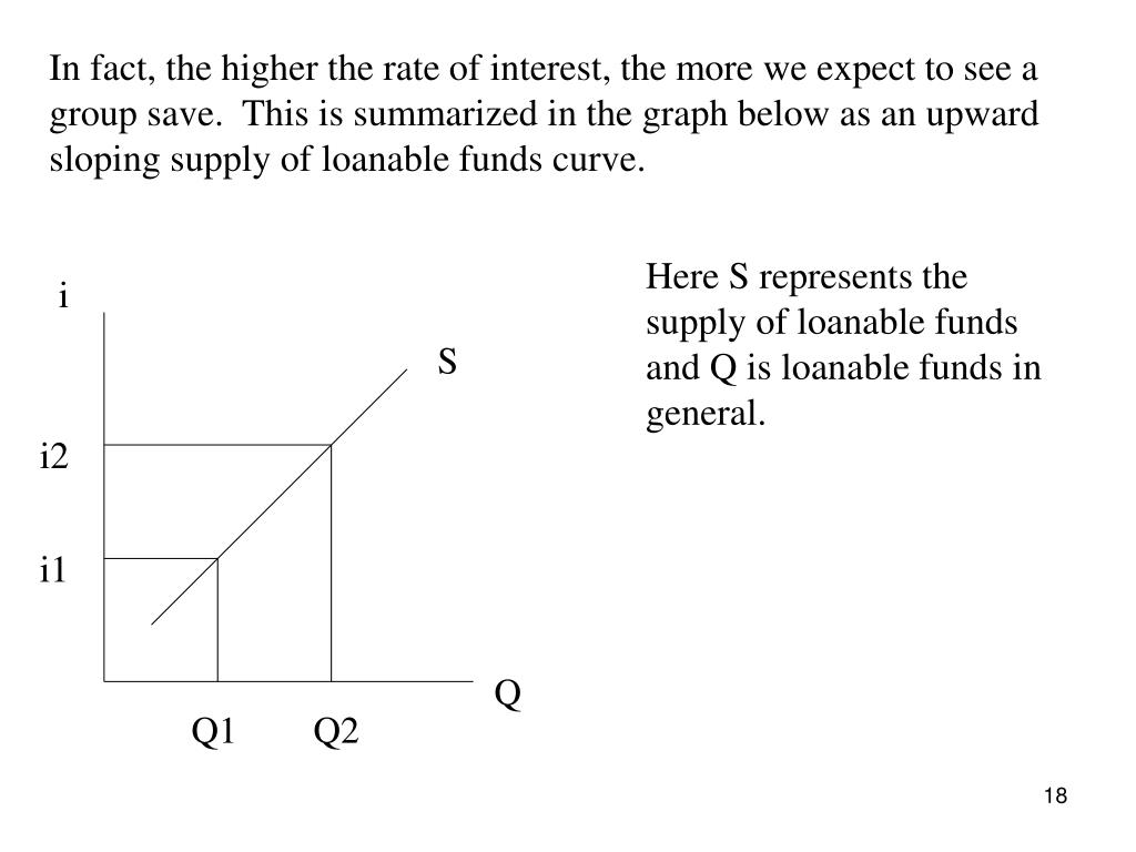 In fact, the higher the rate of interest, the more we expect to see a group save.  This is summarized in the graph below as an upward sloping supply of loanable funds curve.