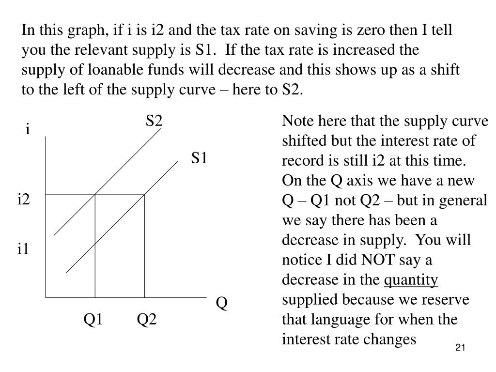 In this graph, if i is i2 and the tax rate on saving is zero then I tell you the relevant supply is S1.  If the tax rate is increased the supply of loanable funds will decrease and this shows up as a shift to the left of the supply curve – here to S2.