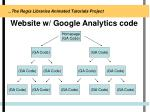 website w google analytics code