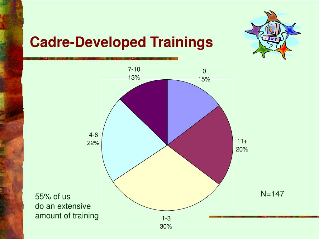 Cadre-Developed Trainings