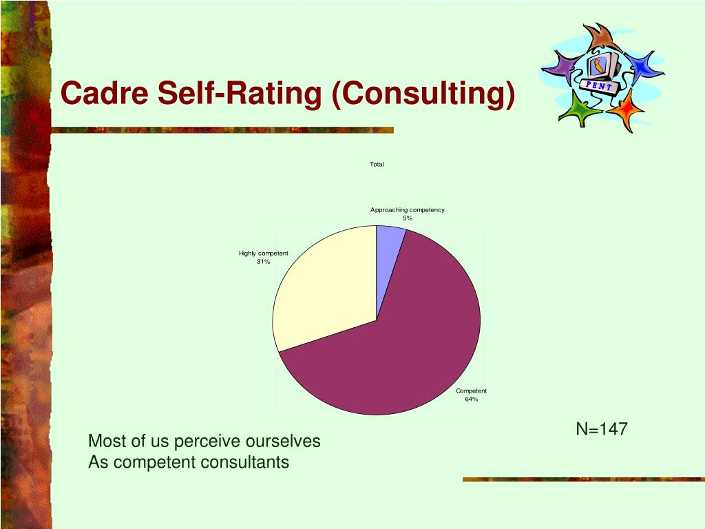 Cadre Self-Rating (Consulting)