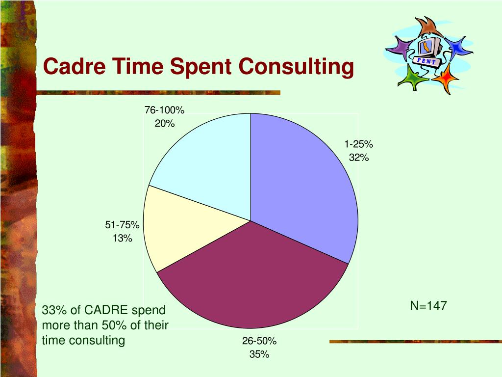 Cadre Time Spent Consulting
