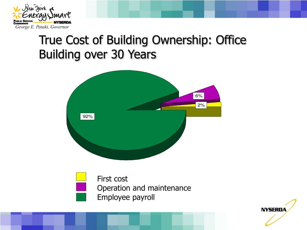 True Cost of Building Ownership: Office Building over 30 Years