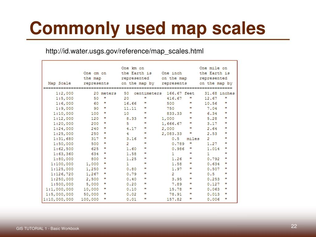 Commonly used map scales