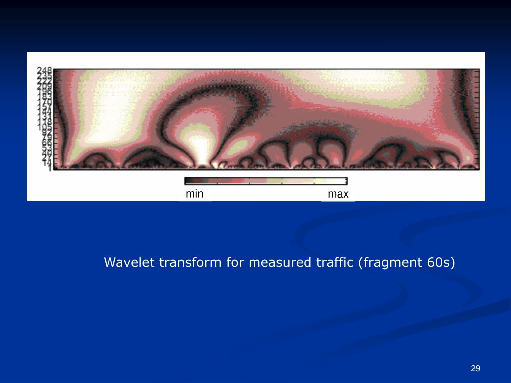 Wavelet transform for measured traffic (fragment 60s)