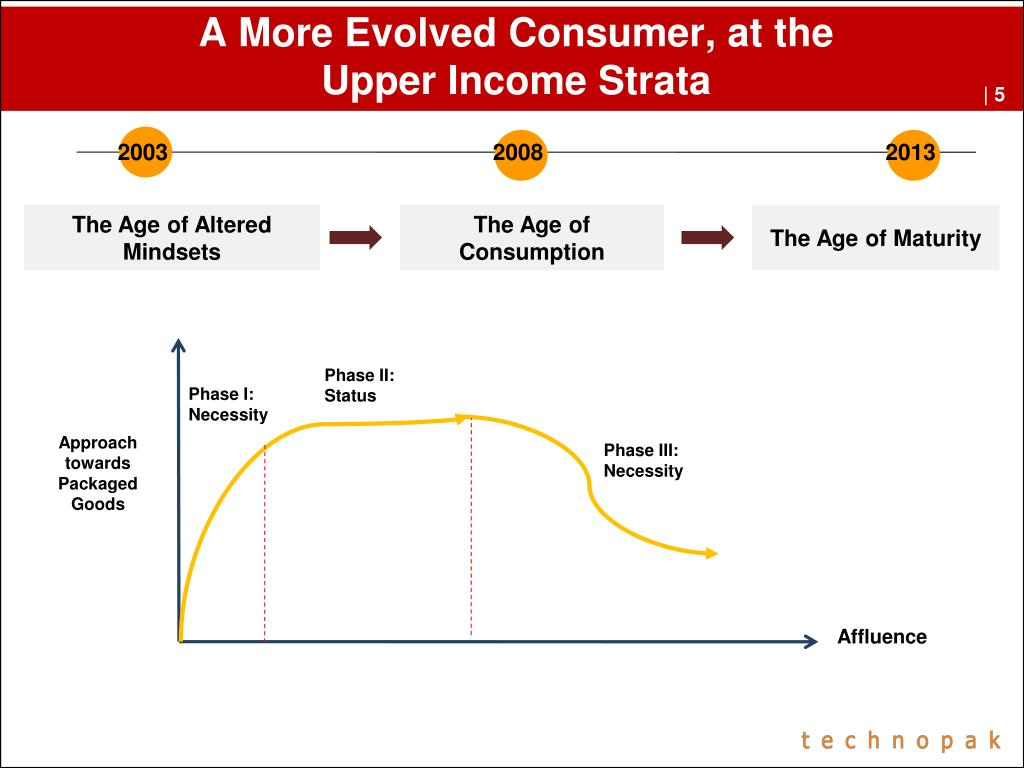 A More Evolved Consumer, at the