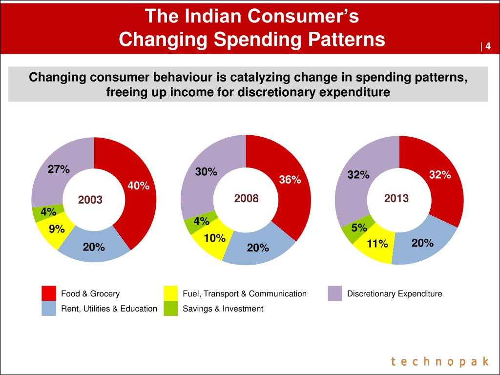 The Indian Consumer's