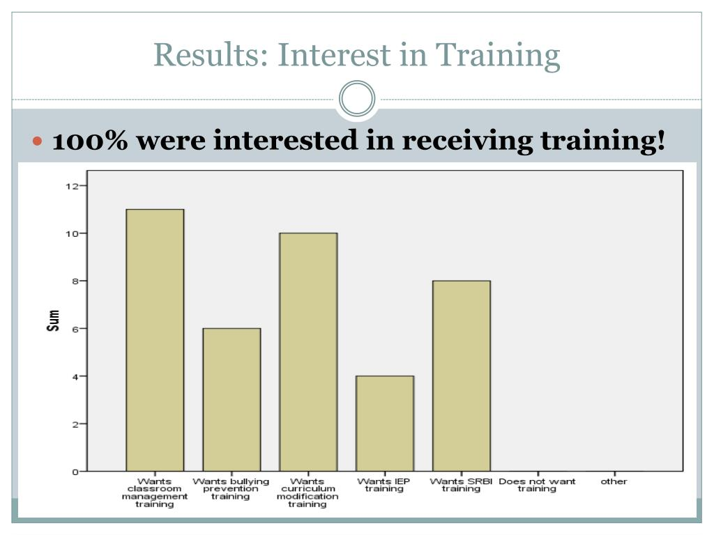 Results: Interest in Training