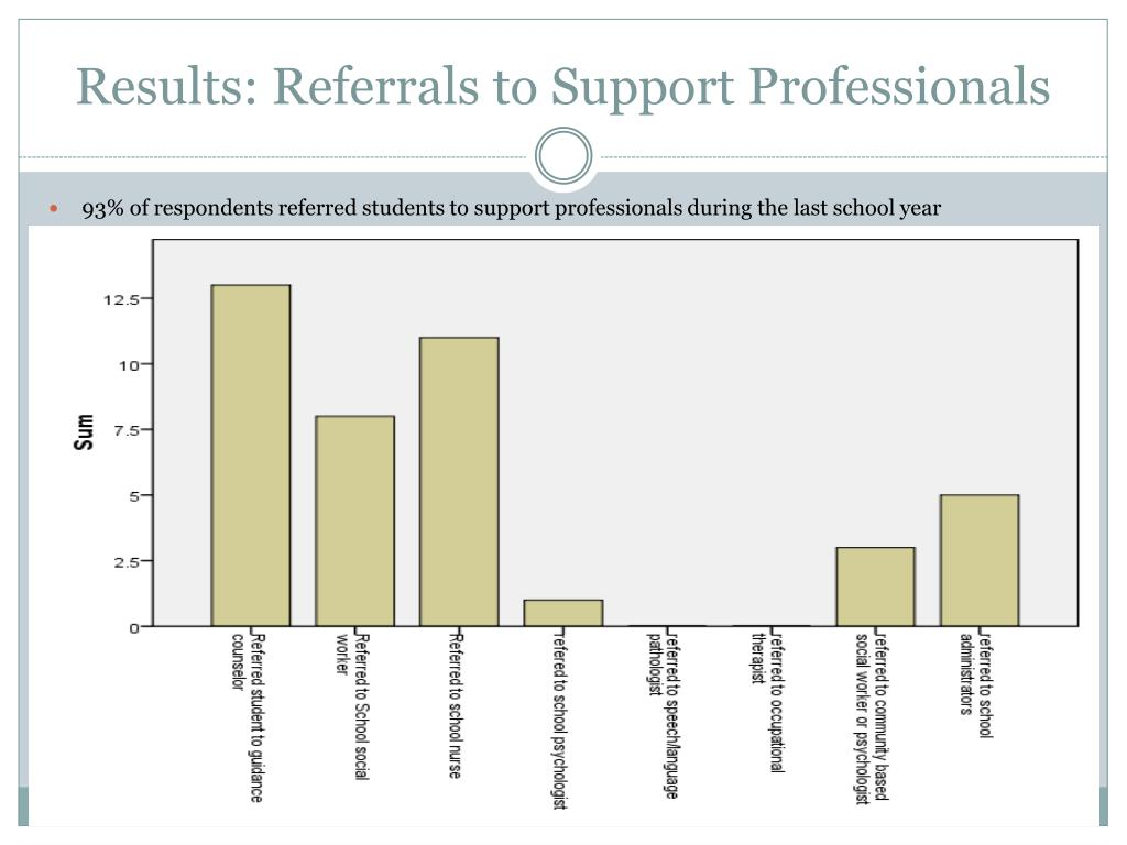 Results: Referrals to Support Professionals