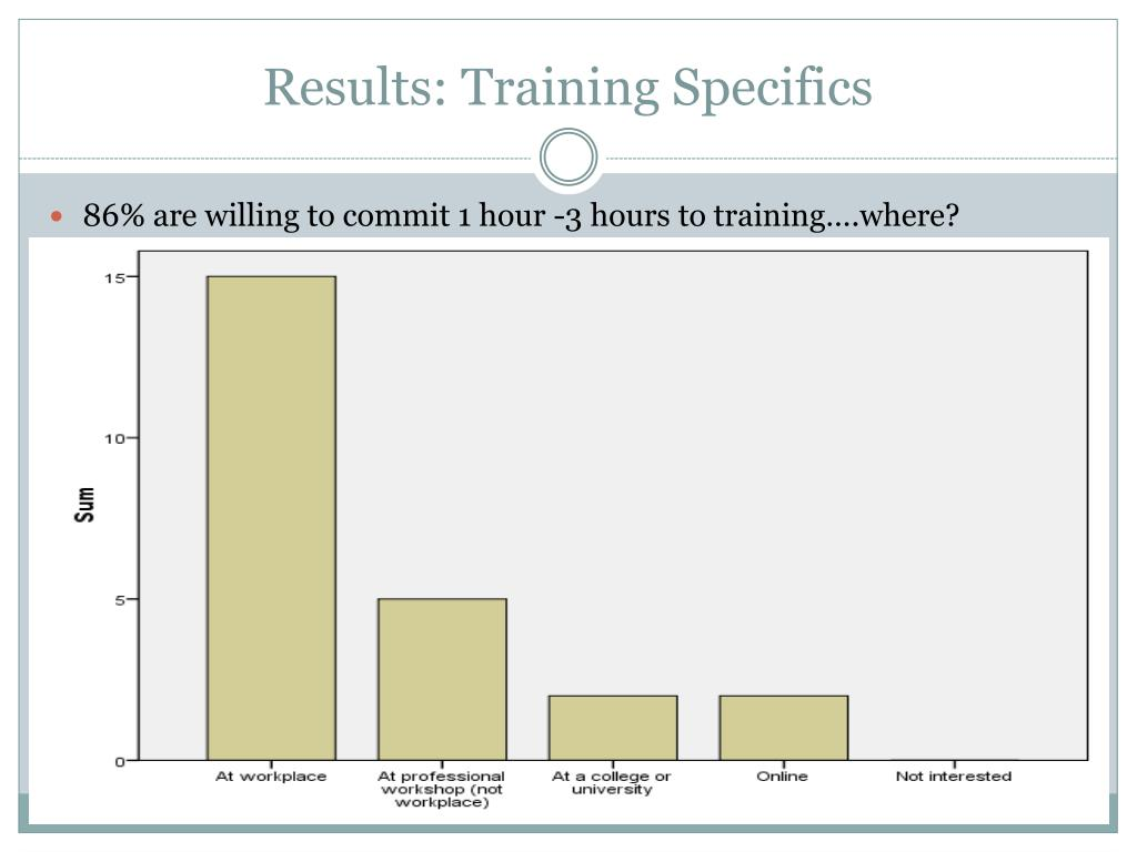 Results: Training Specifics