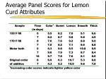 average panel scores for lemon curd attributes