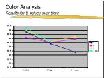 color analysis results for b values over time