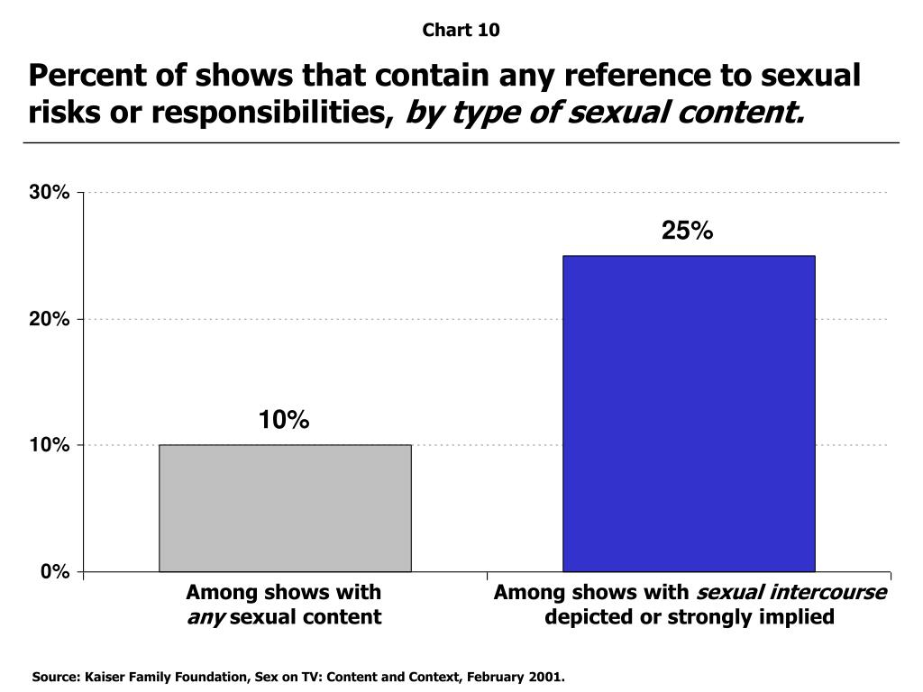 Percent of shows that contain any reference to sexual risks or responsibilities,