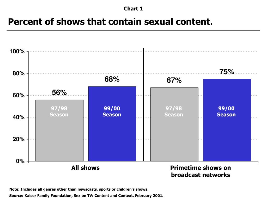 Percent of shows that contain sexual content.