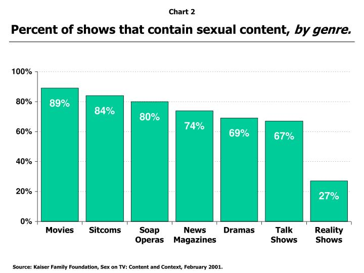 Percent of shows that contain sexual content,